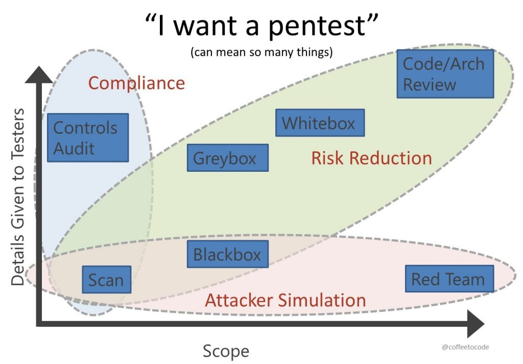 application security and penetration testing