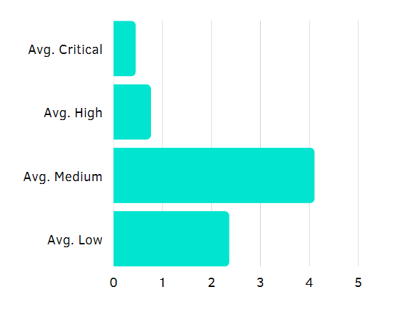 Average number of critical bugs per report and client - Berezha Security