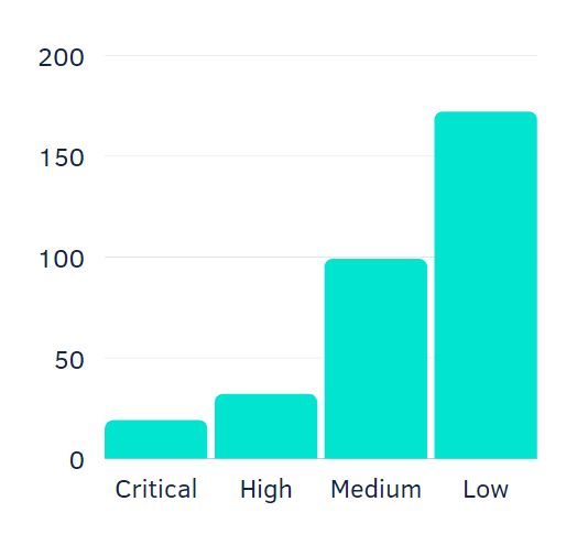 Number of security vulnerabilities by risk level - Berezha Security Group