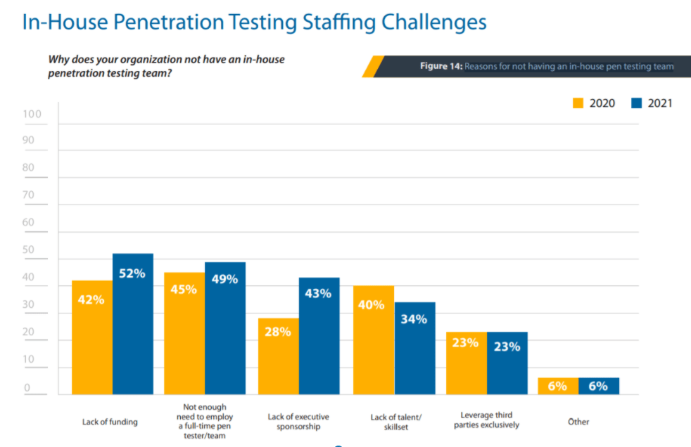 In-house penetration testing staffing challenges - Berezha Security