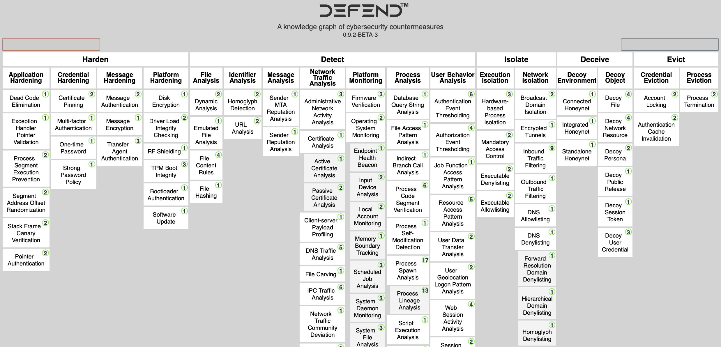 D3FEND