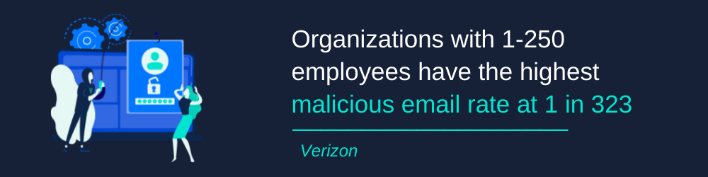 Malicious email rate