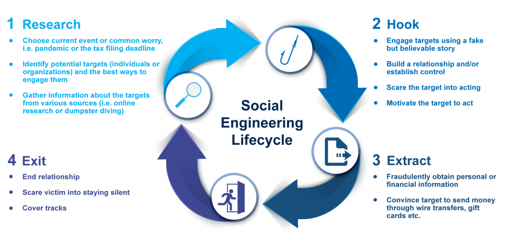 Social Engineering Lifecycle