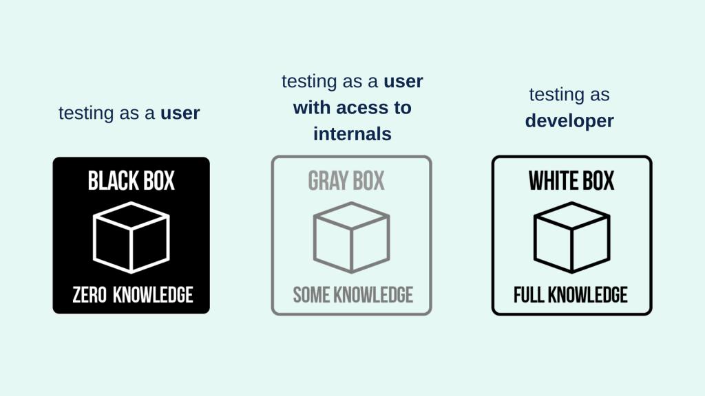 Black Box Testing, Gray Box Testing, White Box Testing