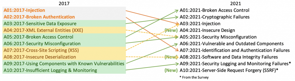 Main changes in OWASP Top 10 2021