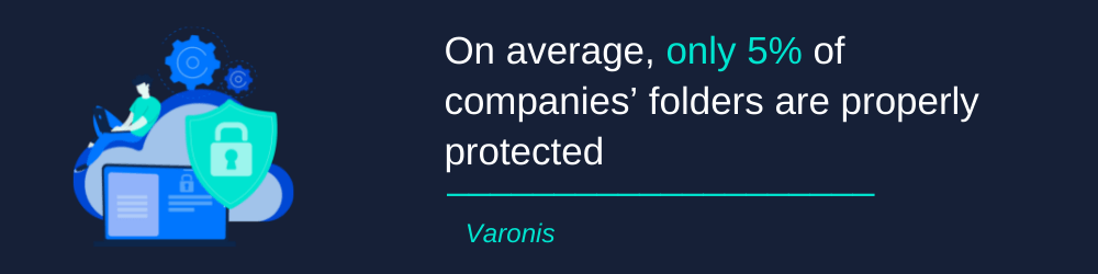 5% of small business companies' folders are properly protected