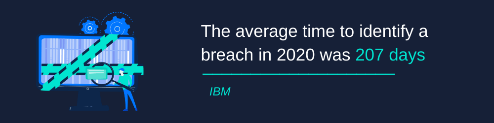 The average time to identify breach